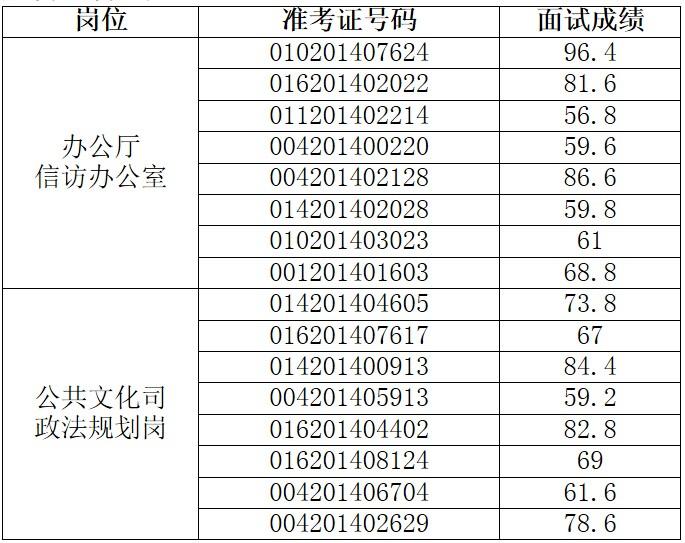 2014年文化部机关接收安置军转干部面试成绩公告