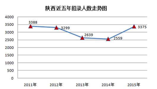 2015年陕西公务员考试职位分析