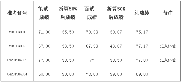 2015年湖北省咸丰县劳动就业管理局选调考试成绩公告