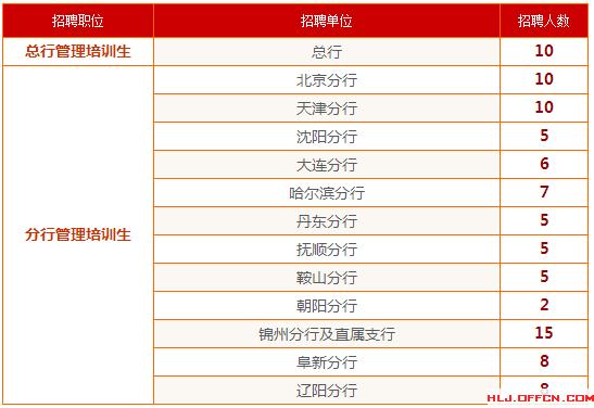 【黑龙江】2016锦州银行校园招聘管理培训生96人公告