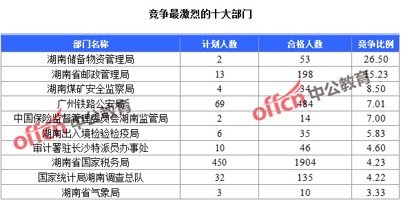 中国人口数量变化图_湖南省人口数量