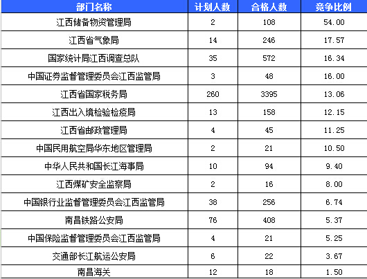 江西人口总数_阅读下列材料.完成下列问题. 材料一 椐新华社报道.截止2010年