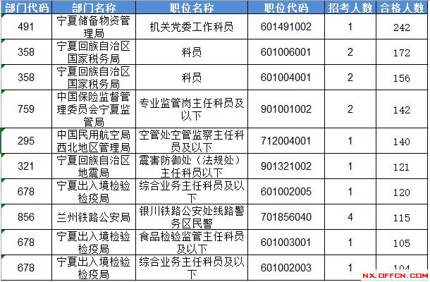 人口老龄化_宁夏人口数