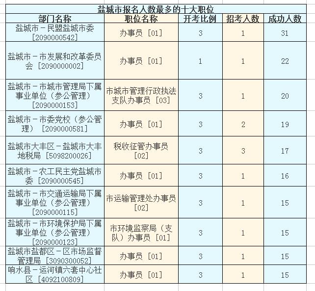2016年江苏省公务员考试【盐城】第三天报名