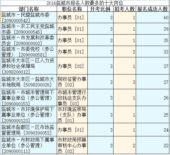2016年江苏省公务员考试【盐城】第四天成功
