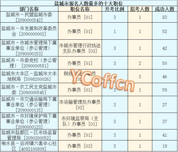 2016年江苏省公务员考试【盐城】第五天迎高