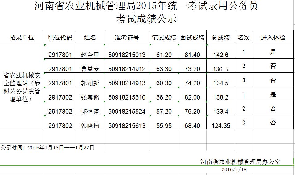 2015河南省农业机械管理局公务员v初中初中成绩怀化招生网公告图片