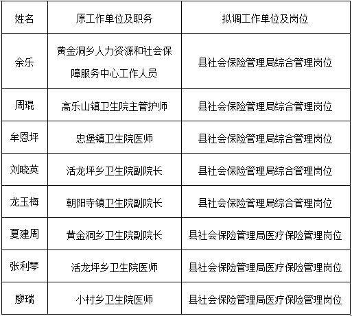 2016湖北县人社局县社会保险管理局选调拟调公示