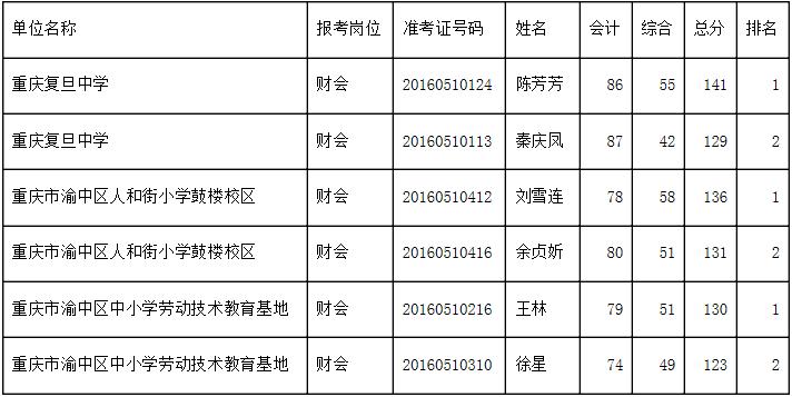 2016二季度重庆渝中区人力资源和社会保障局