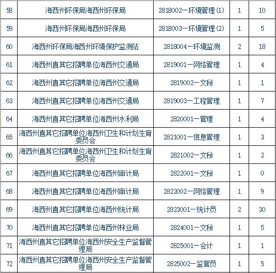 青海事业单位报考条件,青海事业单位报考指导