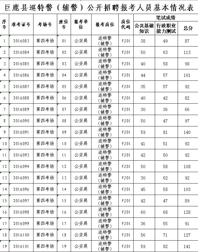 2016河北巨鹿县招聘辅警笔试成绩公告_中公网