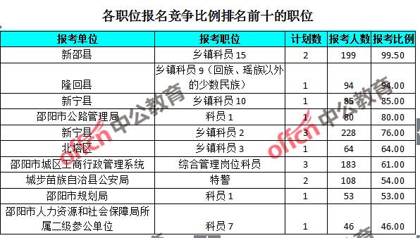 长沙人口数量-邵阳公务员报名人数分析 5871人报考,最热职位竞争比例99.5 1 截至
