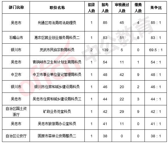 2017寧夏公務員考試報名人數5065人(截止3月25日9點)