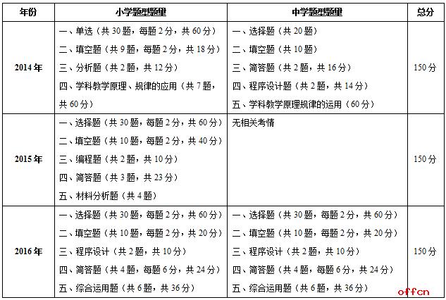 2017年福建教师招聘考试信息技术考情分析
