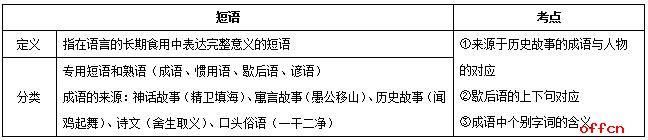 教师招聘考试语文学科现代汉语知识之词汇备考