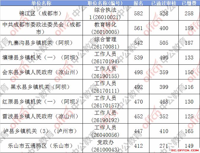 截至26日10:00四川省考报名已8.7万人报名,最