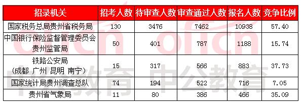 2019国考报名人数统计:贵州