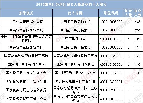 (截至16日16时)2020国考报名人