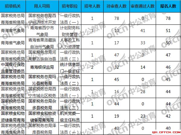http://www.zgqhl.cn/qinghaixinwen/23712.html