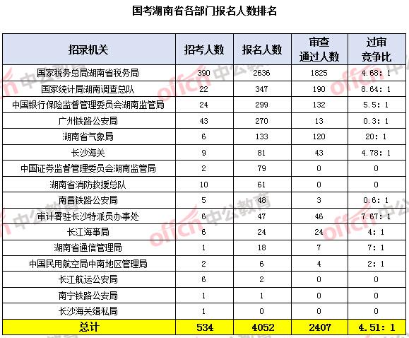 [17日16时]2020国考报名人数统计:湖南报名4052人 热门职位竞争