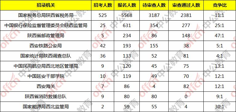 2020国考报名人数统计分析:陕西