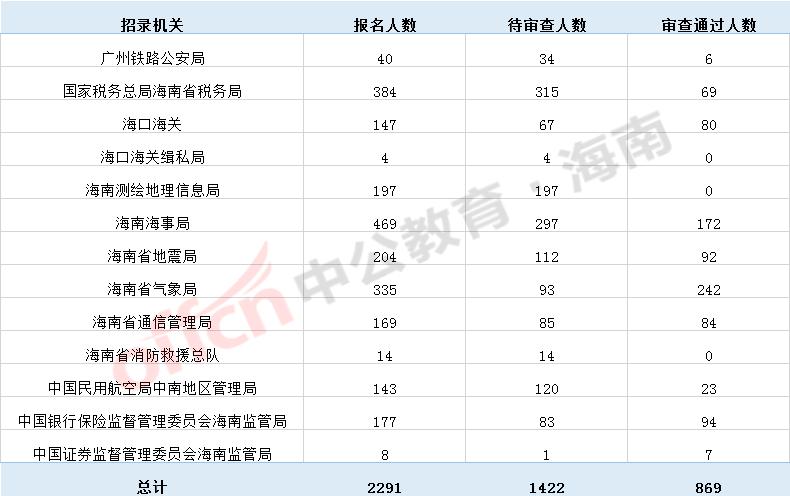 【截止17日9时】2020国考海南报名人数统计:报名