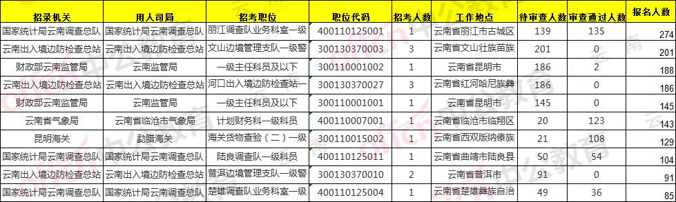 【17日9时】2020国考报名人数统