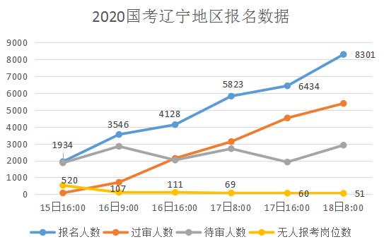 2020辽宁国考报名人数统计:报名