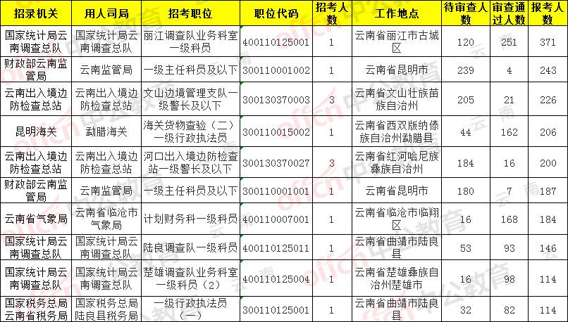 【18日9时】2020国考报名人数统