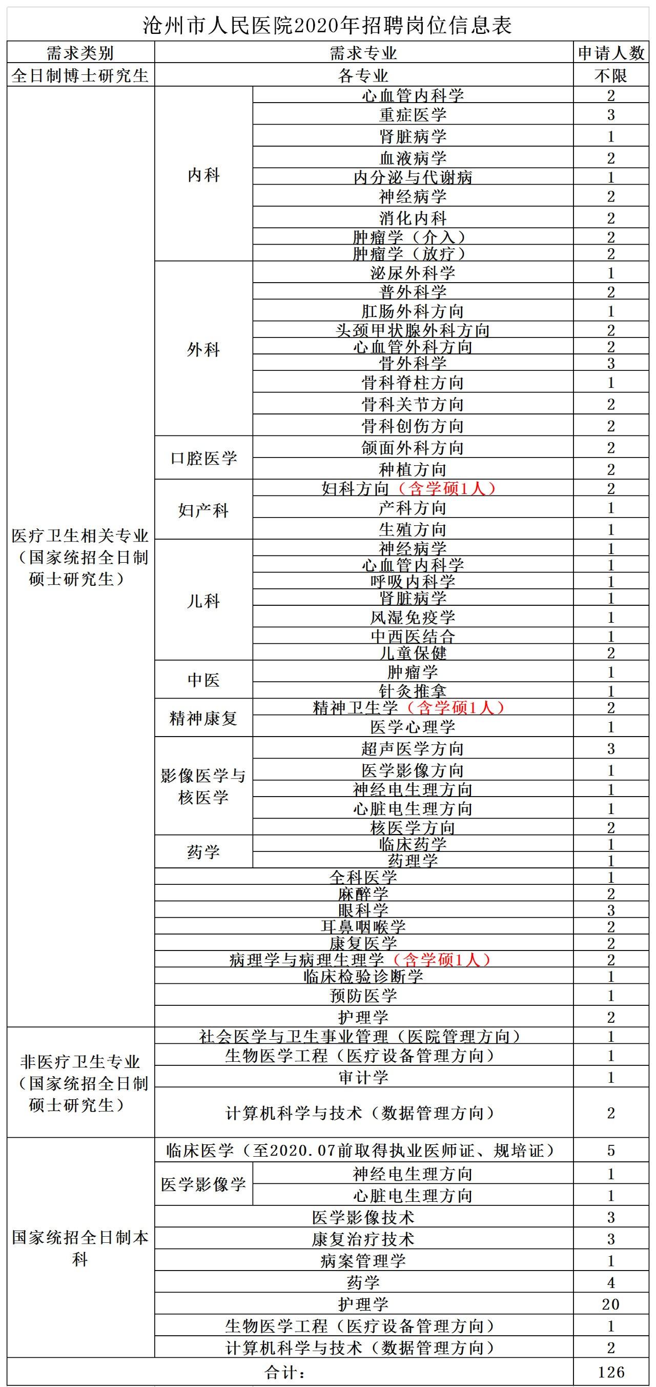 2020沧州市人民医院招聘126人公