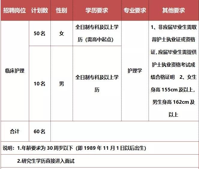 2019湖南长沙浏阳市人民医院招聘护士60人公告