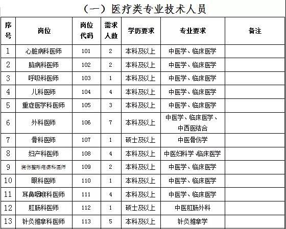 2020广东梅州市中医医院招聘编外