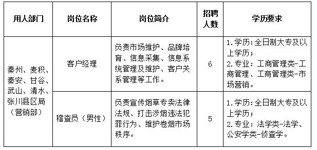 2019年甘肃天水市烟草专卖局(公