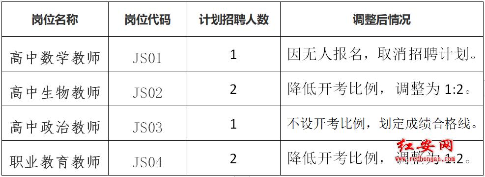 2019年黃岡紅安縣教育系統公開招