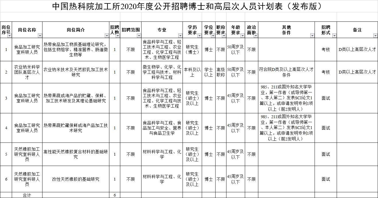 2020广东湛江中国热科院加工所招