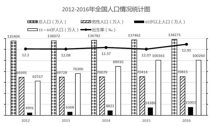 2020深圳公务员行测资料分析试题