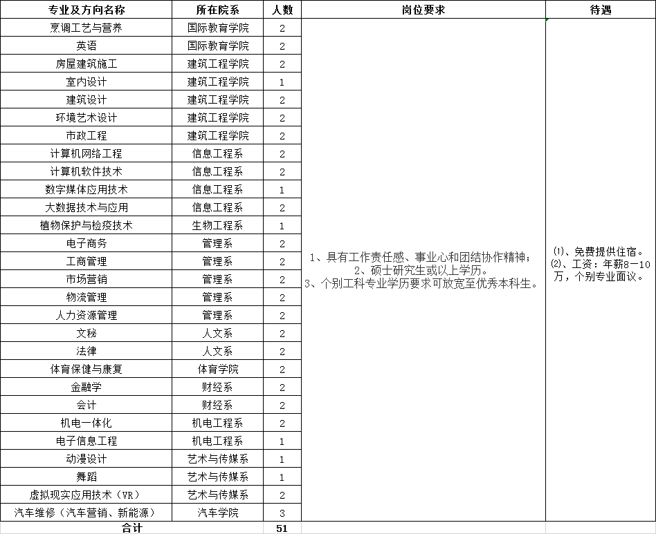 <strong>2020广东湛江廉江广东文理职业学院招聘61人启事</strong>