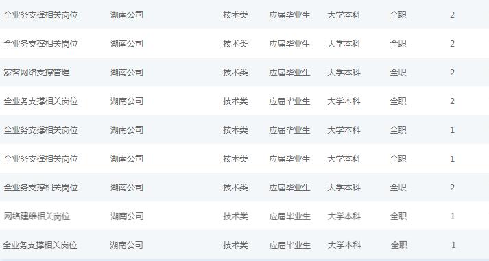 2021中国移动湖南分公司校园贝博棋牌职位