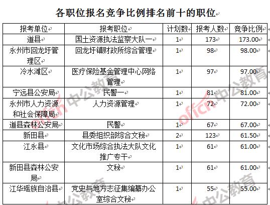 永州人口数_永州人口数据出炉 东安的潜力大吗