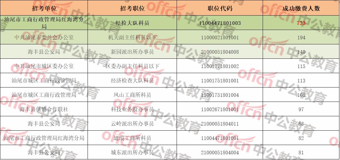 广东省汕尾市人口2019总人数口_广东省汕尾市地图